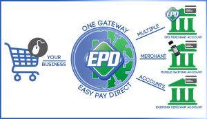 ClickFunnels is Now Integrated with Easy Pay Direct